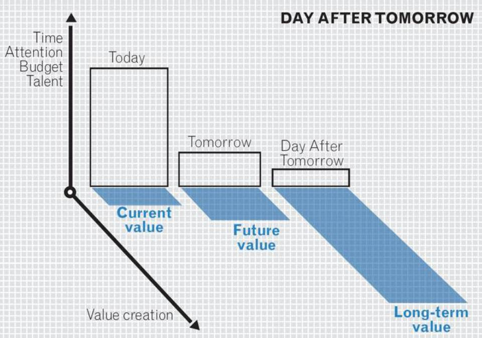 70/20/10 The Day After Tomorrow, Peter Hinssen