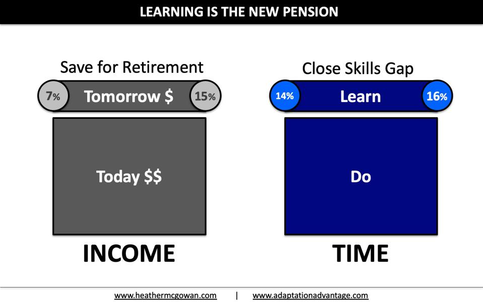 Learning is the New Pension