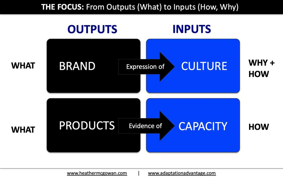 The Focus: From Outputs (What) to Inputs (How, Why)