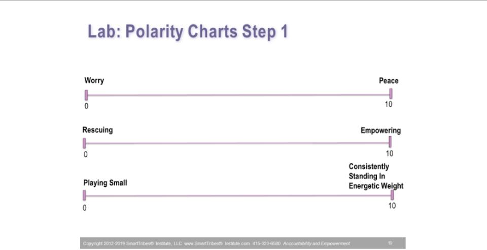 Bust Your Leadership Blindspot In 3 Steps