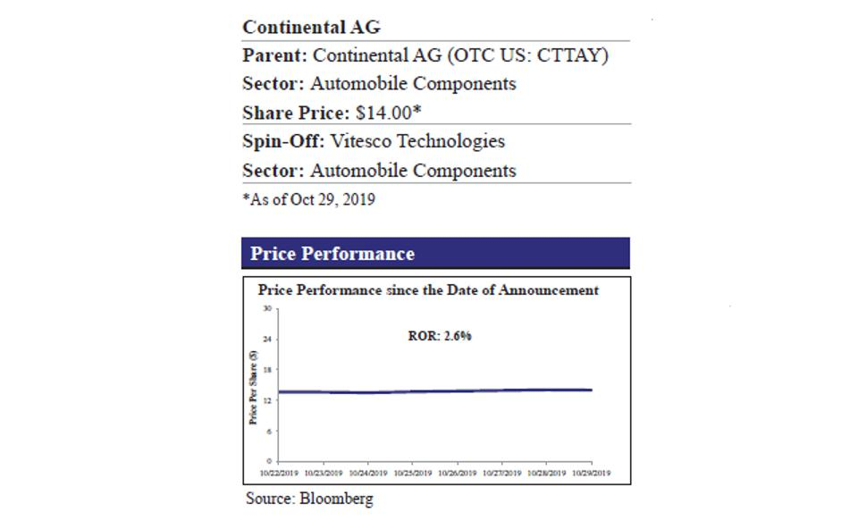 Continental AG and Price Performance