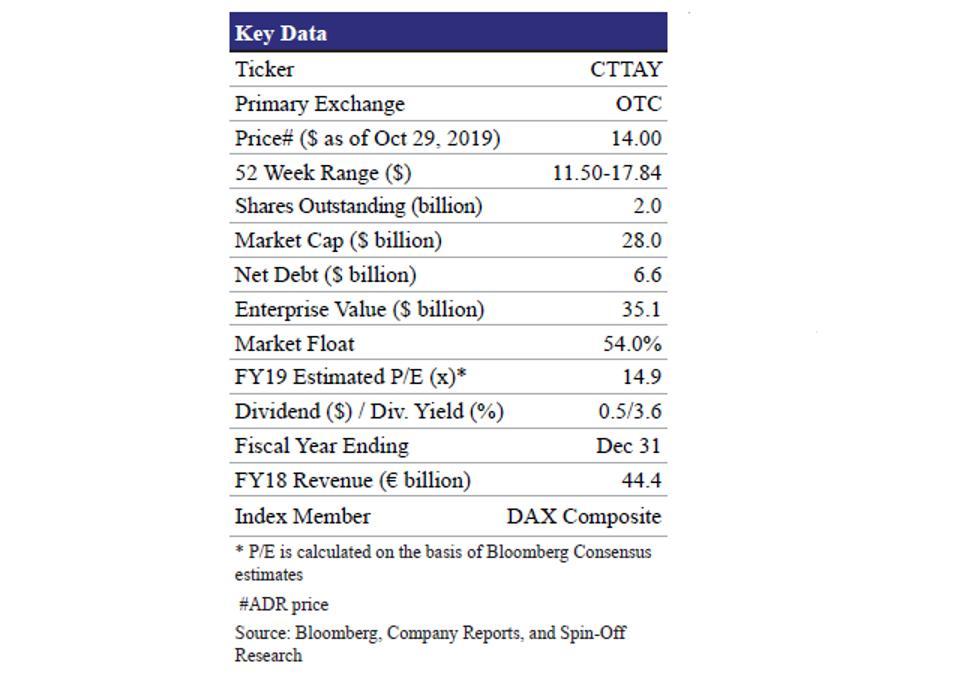 Continental AG Key Data
