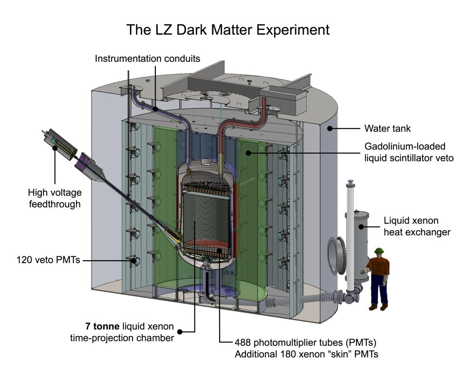 The LZ detector is located a mile underground at the SURF laboratory.