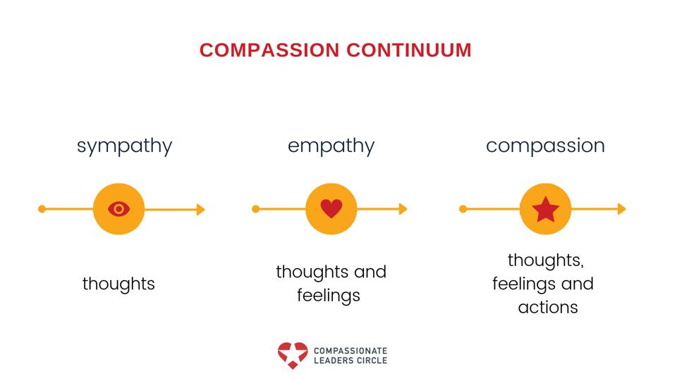 The Road To Compassion At Work