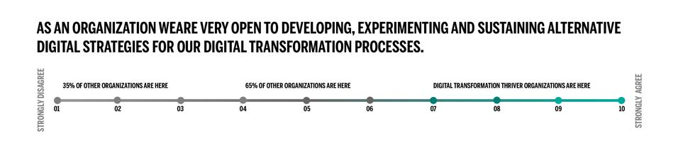 10 POINT CHART ON TRANSFORMATION
