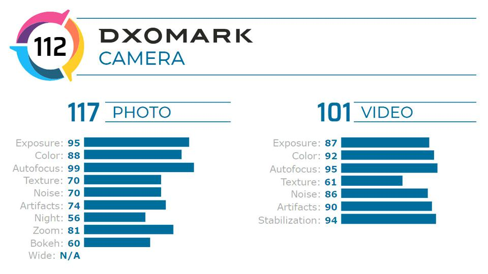 The Pixel 4 scores 112 points in DxOMark's Camera benchmark. Note that there is no score for the Wide test.