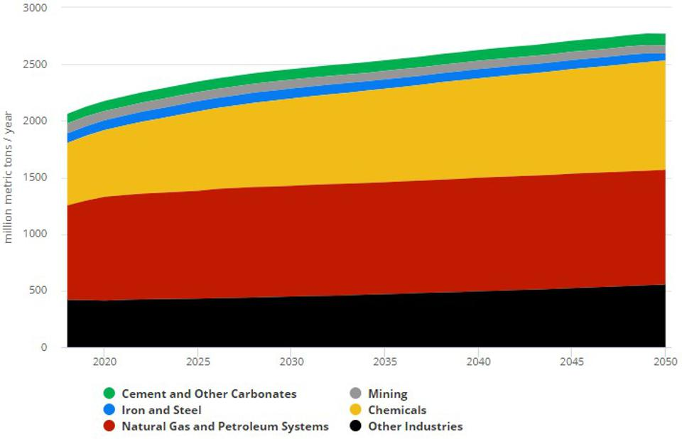 Direct Emissions From U.S. Industry In A Business As Usual Scenario 2018-2050