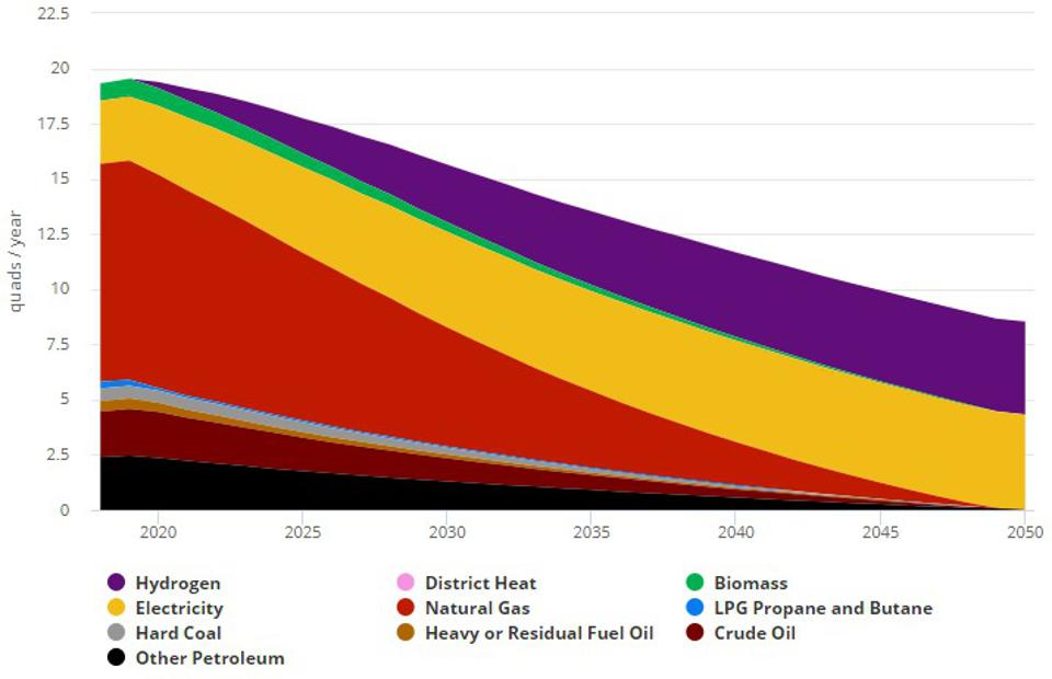US industry fuel use by fuel type for net zero emissions 2018-2050