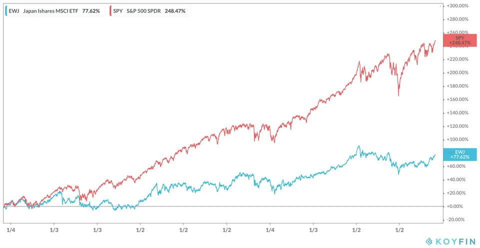 Japan Ishares vs S&P 500 SPDR
