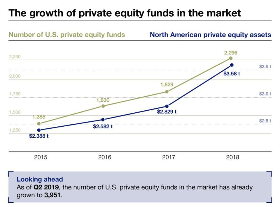 The number of private equity funds in the marketplace has also gained momentum.