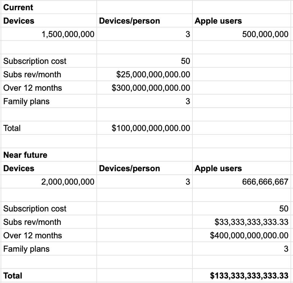 Potential Apple subscription revenue