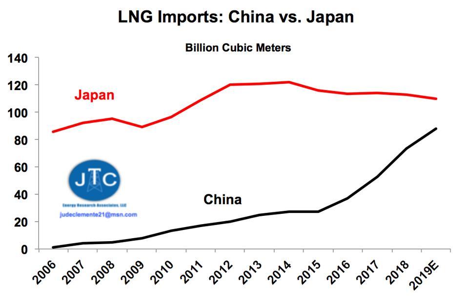 LNG imports: China vs. Japan