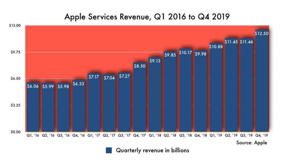 Apple Services Revenue chart, Q1 2016 to Q4 2019