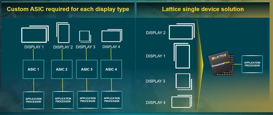 Before, a custom ASIC required for each display type, but now only one CrossLink required