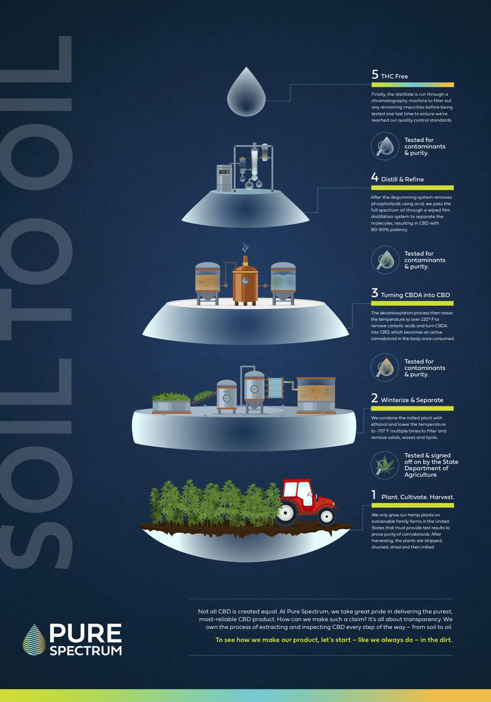 'Soil to Oil' Infographic