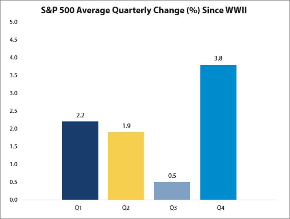 S&P 500 quarterly returns.