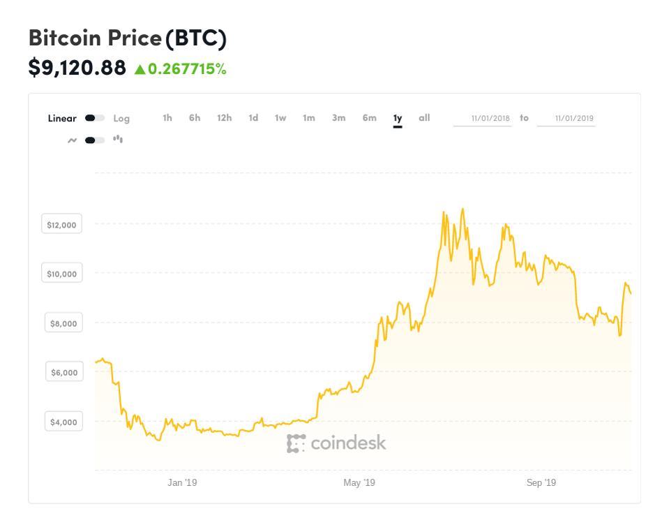 bitcoin, bitcoin price, Bakkt, Starbucks, halving, chart