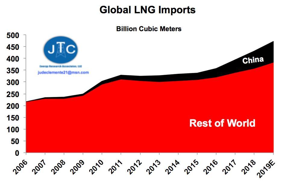 LNG imports: China vs. ROW
