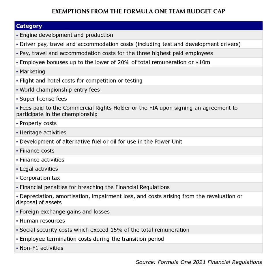 The laundry list of exemptions from the F1 budget cap