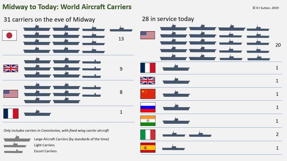 World Aircraft Carriers, As-of Battle of Midway and Today
