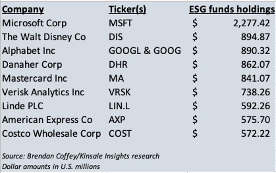ESG funds like blue chip stocks, like lots of other funds.
