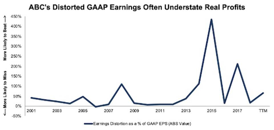 ABC Earnings Distortion As Percent Of EPS