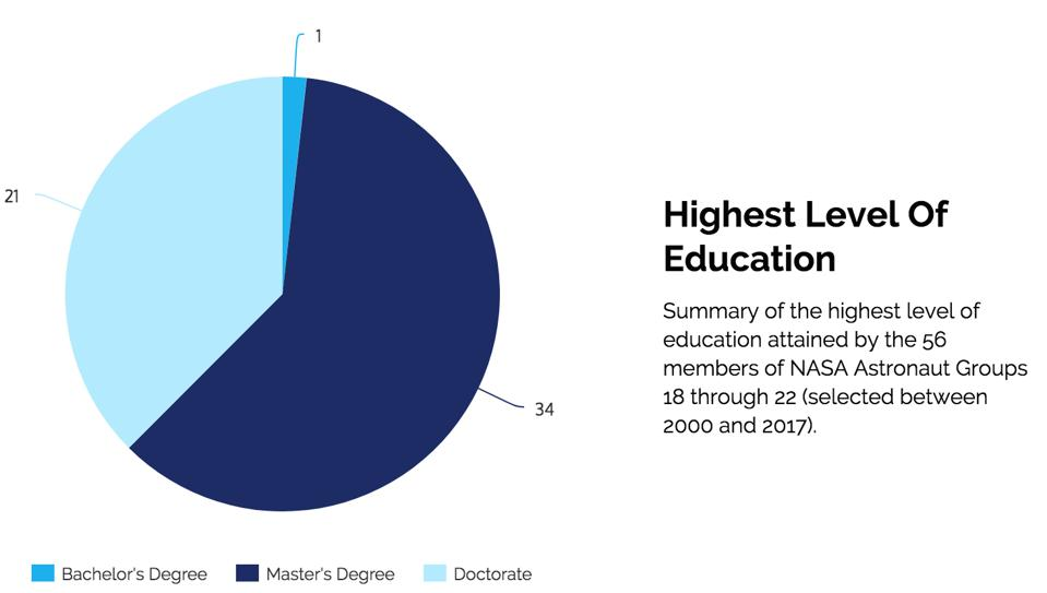 Highest level of education obtained by recent astronaut candidates