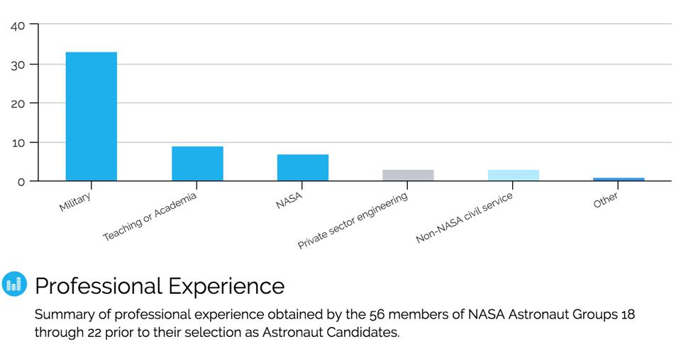 Professional experience of recently selected astronaut candidates