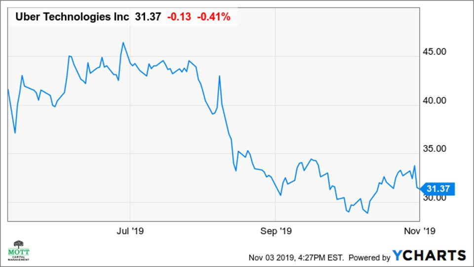 A chart showing the performance of Uber's stock