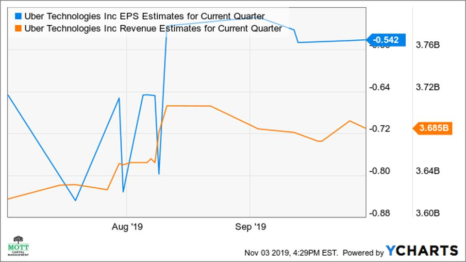 Uber earnings and revenue estimates