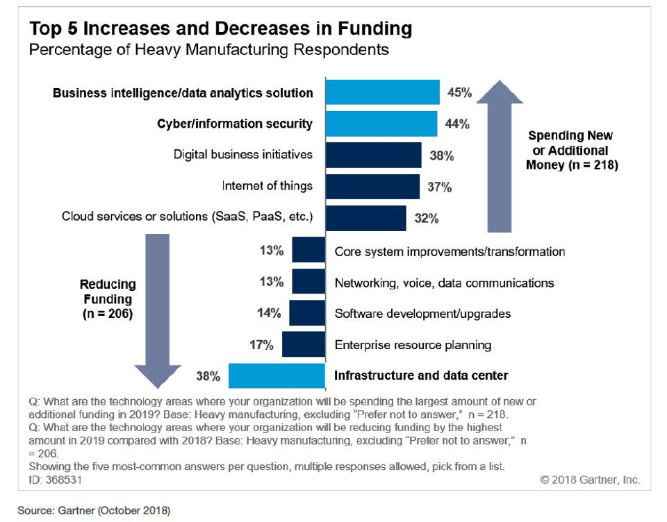 Gartner image for 5 Proven Ways Manufacturers Can Get Started With Analytics