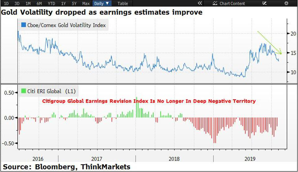 Global equity earning estimates have been revised upward by analysts