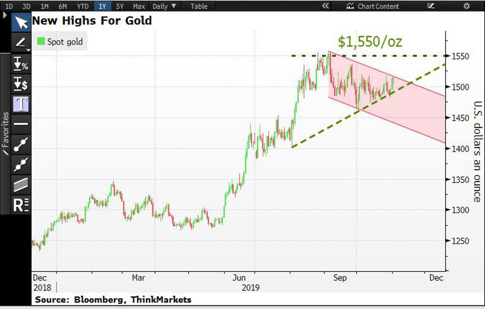 Gold price is likely to move higher