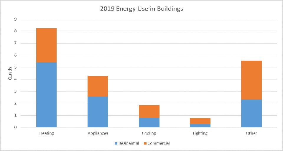 2019 energy use in buildings