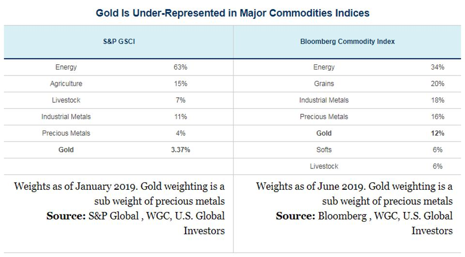 Gold Is Under-Represented in Major Commodities Indices