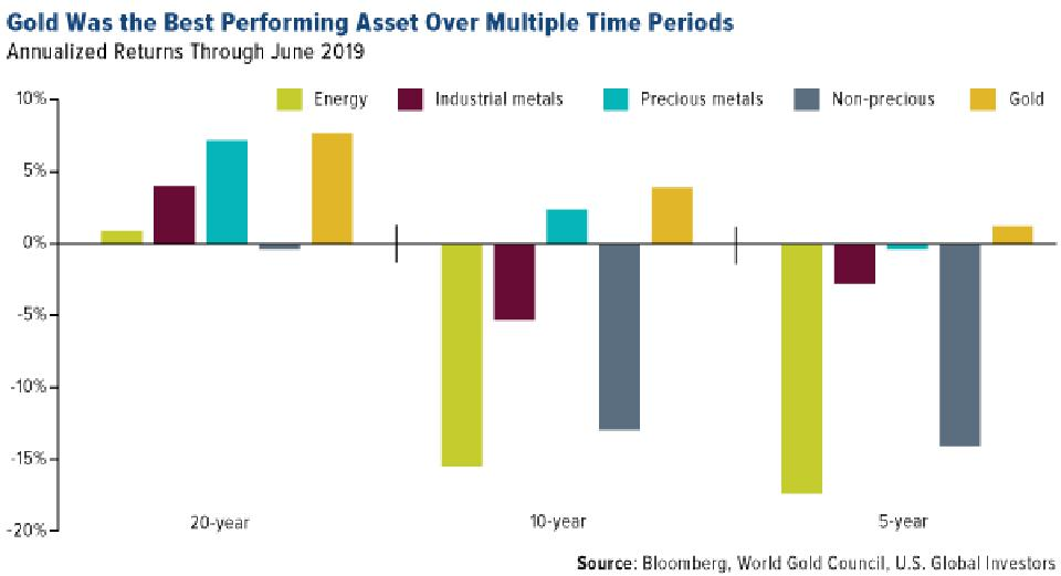 Gold Was the Best Performing Asset of Multiple Periods