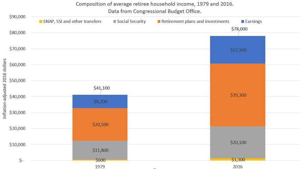 Components of average retiree incomes, 1979 and 2016.