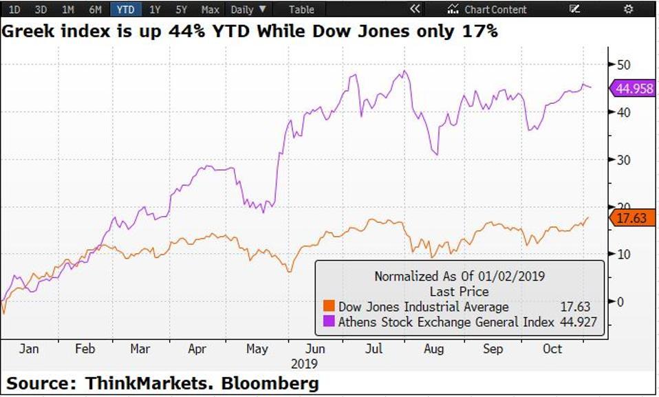 The Dow Jones index has soared 17.63% YTD