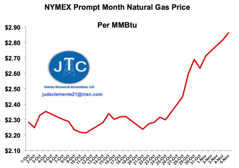 Rising U.S. gas prices