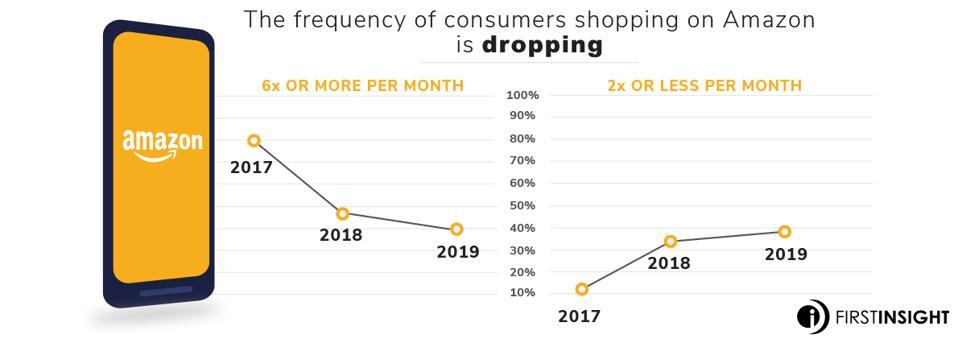 Amazon Infographic 1