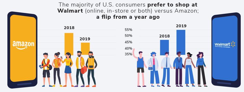 Amazon Infographic 4