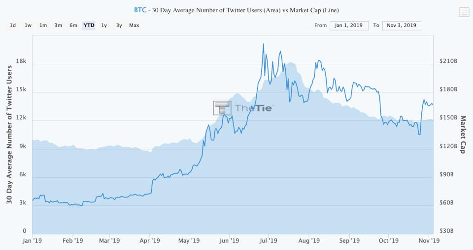Bitcoin's sharp gains late in October were not fueled by sentiment.