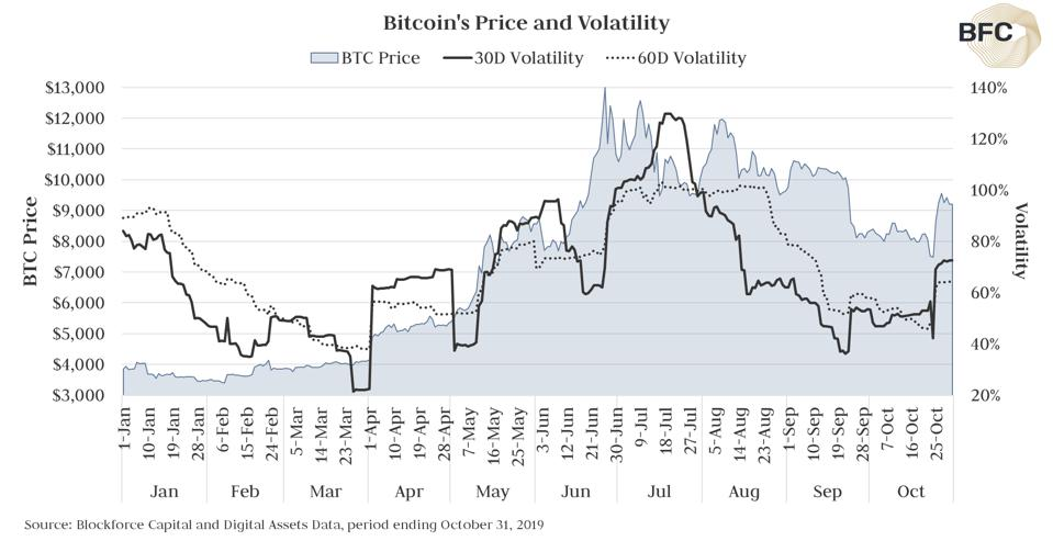 Bitcoin's volatility increased in October from the prior month.