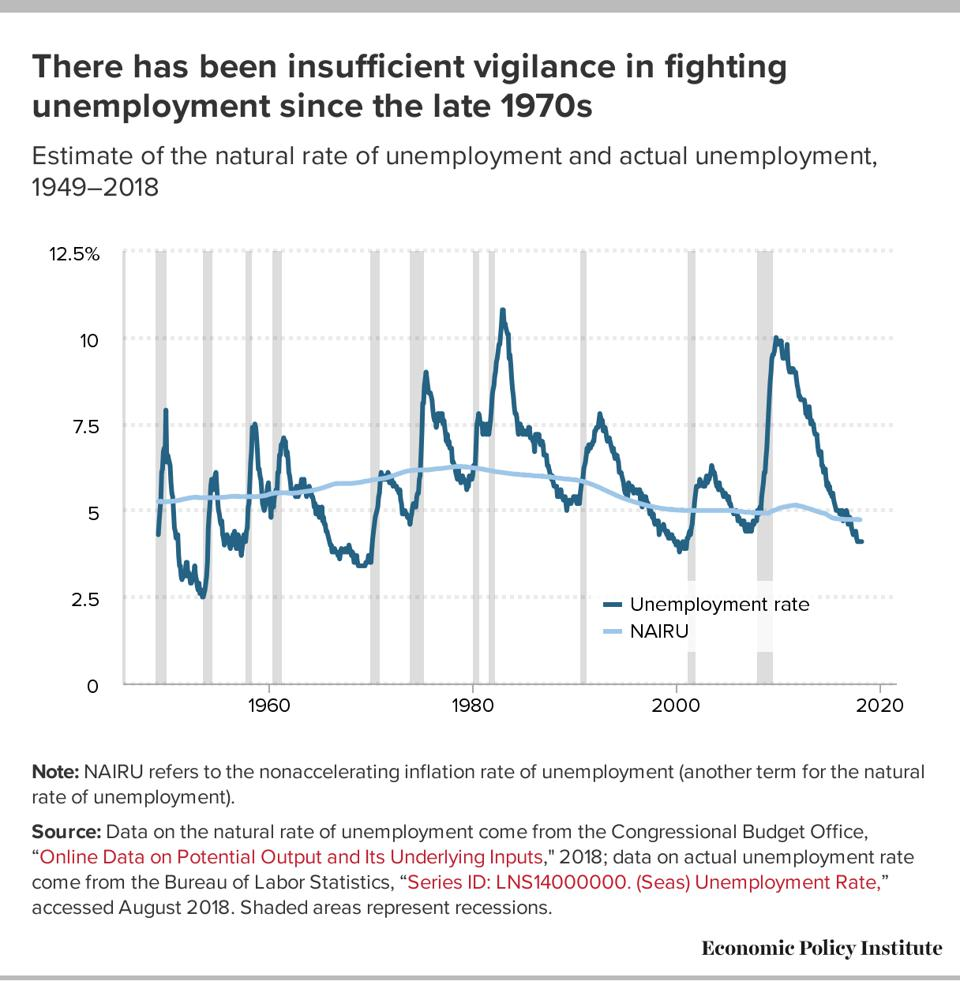 Fed policy has often focused on inflation at the expense of employment.