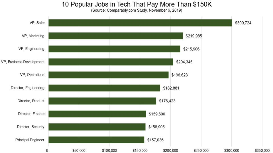 Comparably, 10 Popular Jobs in Tech That Pay More Than $150K.