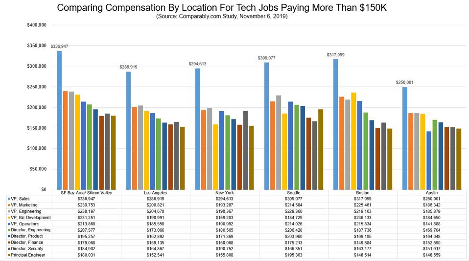 10 Popular Jobs in Tech Paying More Than $150K