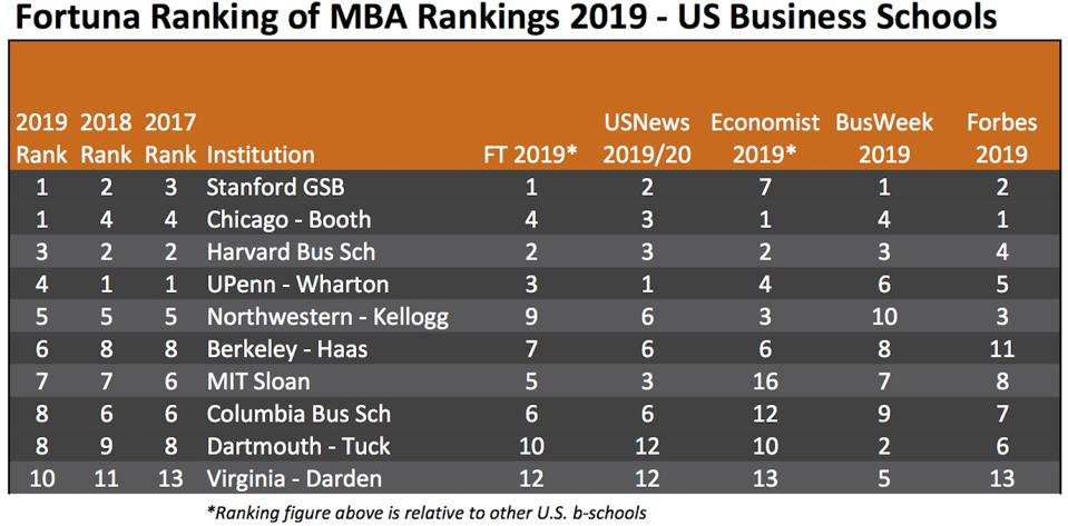 Stanford GSB and Chicago Booth tie at #1 in 2019 Ranking of MBA Rankings for US b-schools