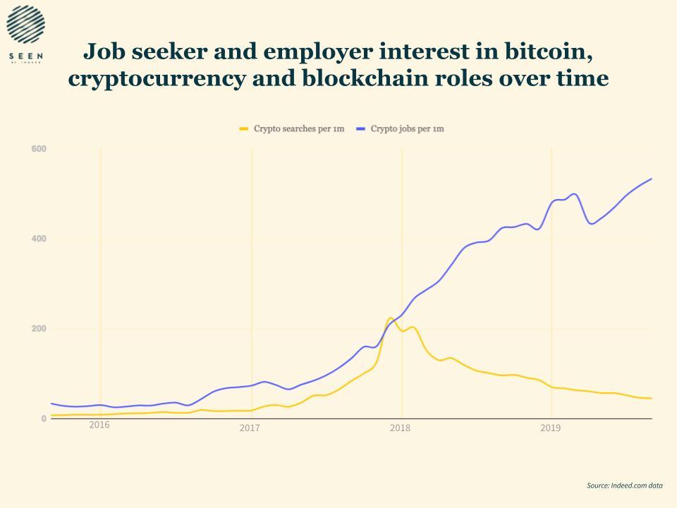 Bitcoin And Blockchain Job Hunts Drop 53% Over Past Year