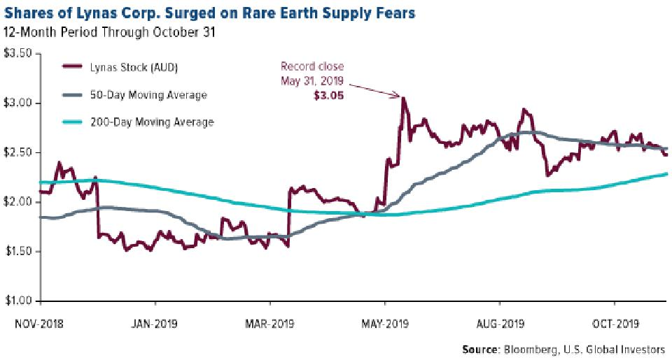 Shares of Lynas Corp. Surged on Rare Earth Supply Fears
