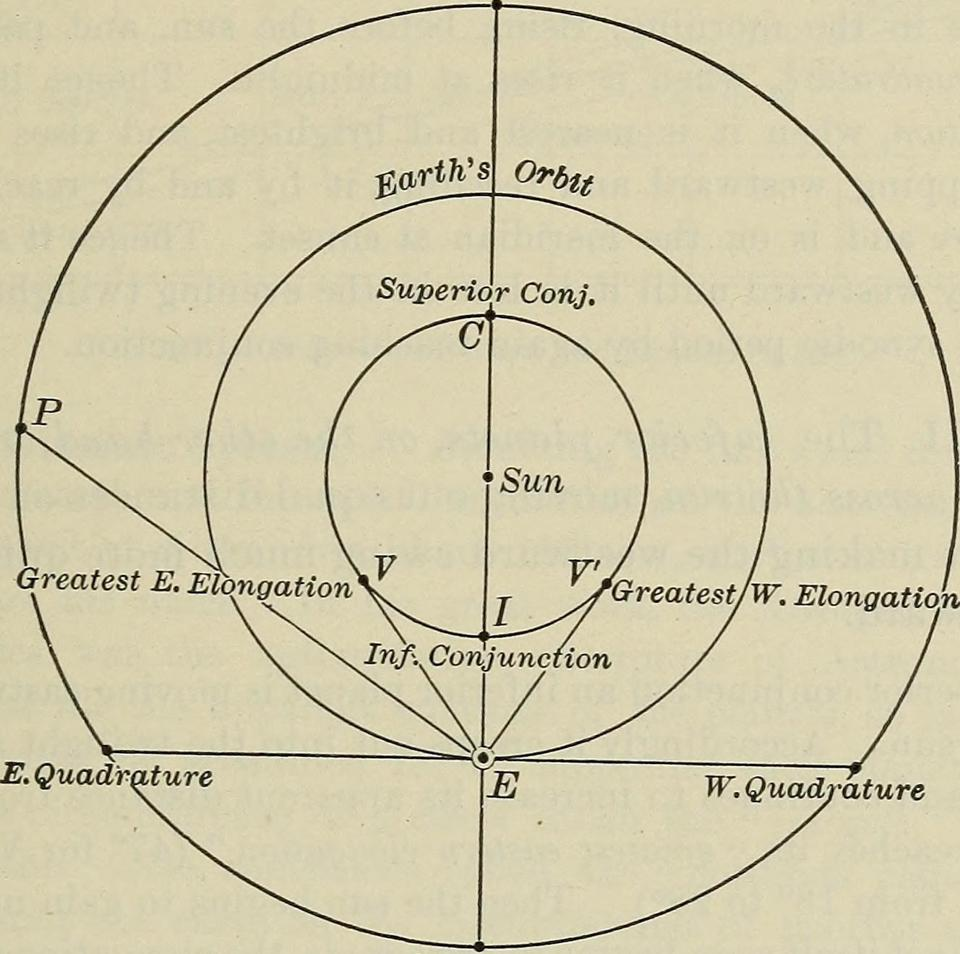 Figure showing elongation, from Young and Sewell's Elements of Astronomy